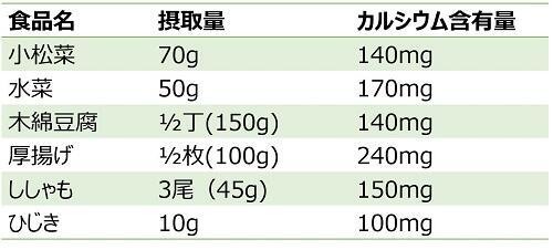 カルシウム含有量サイト用食品以外キャプチャ.jpg