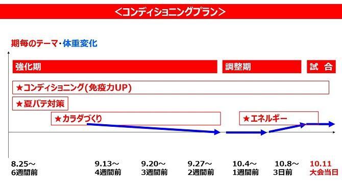コンディショニングプラン.JPG